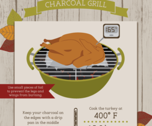 how to grill Thanksgiving Turkey