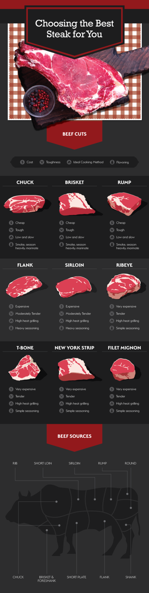 different cuts of beef chart for grilling steak guide