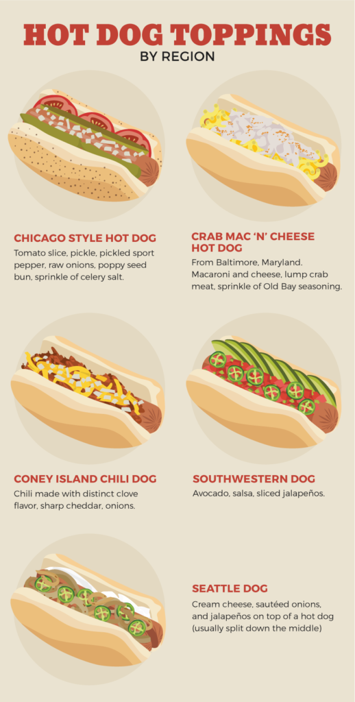 Hot Dog Toppings by region infographic