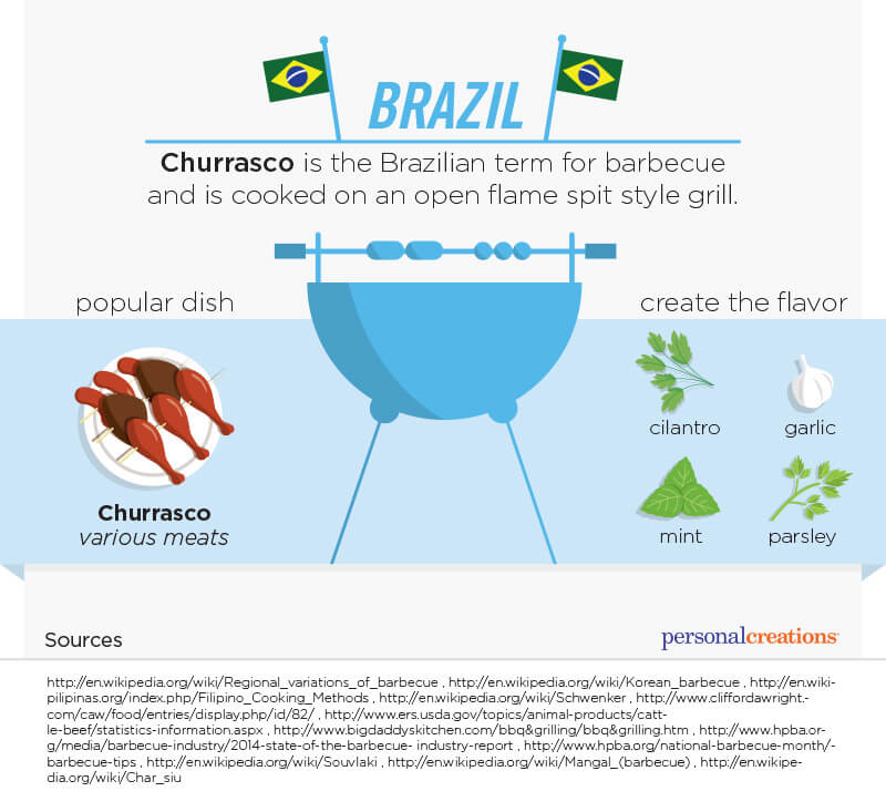 Brazil. Churrasco is the Brazilian term of barbecue and is cooked on an open flame spit style grill. Popular dish Churasco various meats. Create the flavor with cilantro, garlic, mint and parsley.