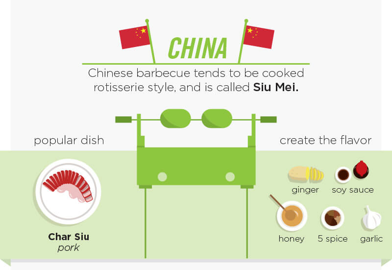 China. Chinese barbecue tends to be cooked rotisserie style, and is called Siu Mei. Popular dish is Char Siu pork. Create the flavor with ginger, soy sauce, honey garlic and 5 spice.