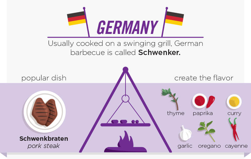 Germany. Usually cooked on a swinging grill, berman barbecue is called Schwenker. Popular dish Schwenkbraten pork steak. Create the flavor with thyme, paprika, curry, garlic, oregano and cayenne.