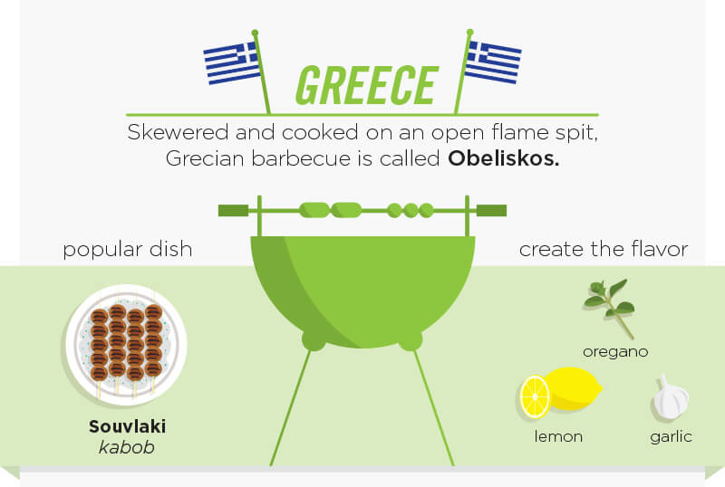 Greece. Skewered and cooked on an open flame spit, Grecian barbecue is called Obeliskos. Poular dish Souvlako kabob. Create the flavor with oregano, lemon and garlic.