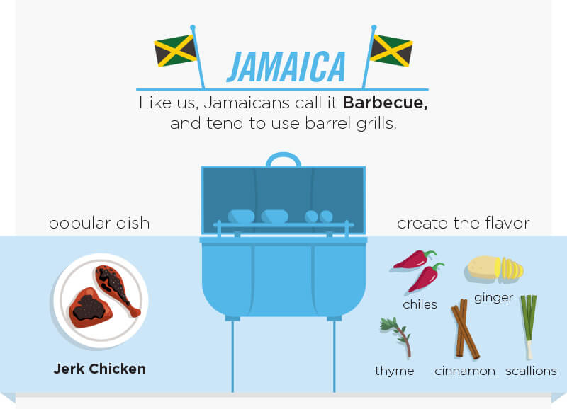 Jamaica. Like Americans, Jamacans call it barbecue and tend to use barrel grills. Popular dish is Jerk Chicken. Create the flavor with chiles, ginger, thyme, cinnamon and scallions.