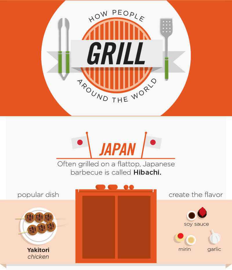 Grilling Around The World Infographic. Japan: Japanese barbecues is called Hibachi. Poplular dish is Yakitori chicken. create the flavor with soy sauce, mirin and garlic