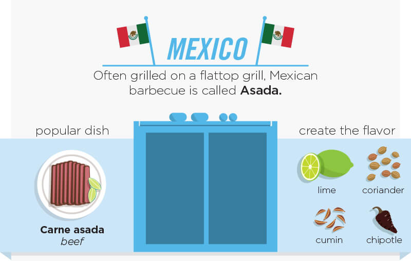 How people grill in Mexico. Mexican barbecue is called Asada. Popular dish Carne asada beef. Create the flavor with lime, cumin, coriander and chipotle.