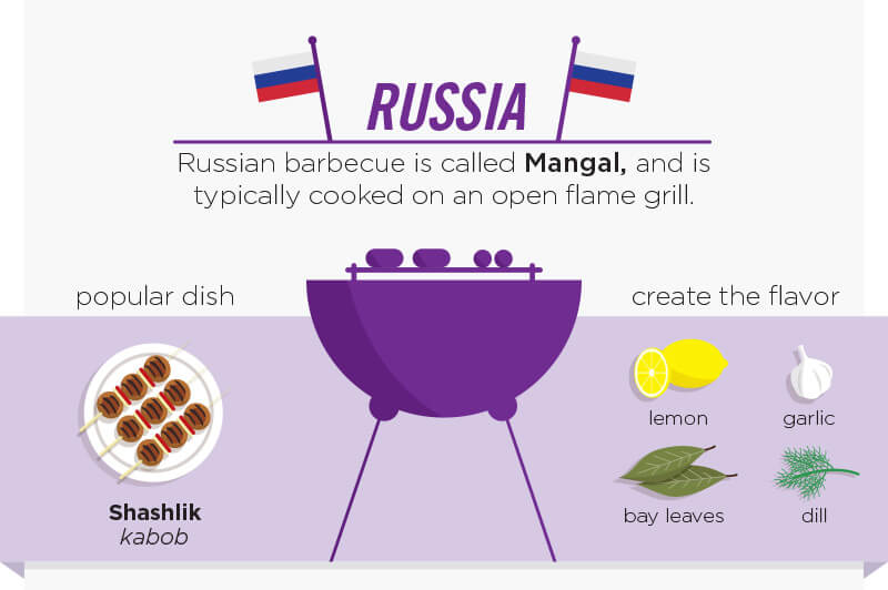 Russia. Russian barbecue is calle Mangal, and is typically cooked on an open flame grill. Popular dish Shahlik kabob. Create the flavor with lemon, garlic, dill and bay leaves.