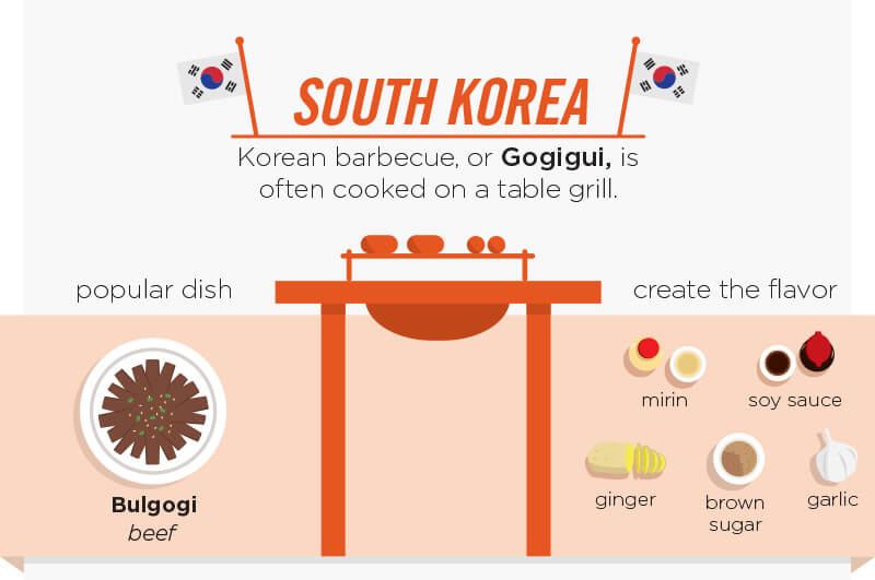 South Korea, Korean barbecue, or Gogigui is often cooked on a table grill. Poplular dish bulgogi beef. Create teh flavor with mirin, sou sauce, ginger, brown sugar and garlic.