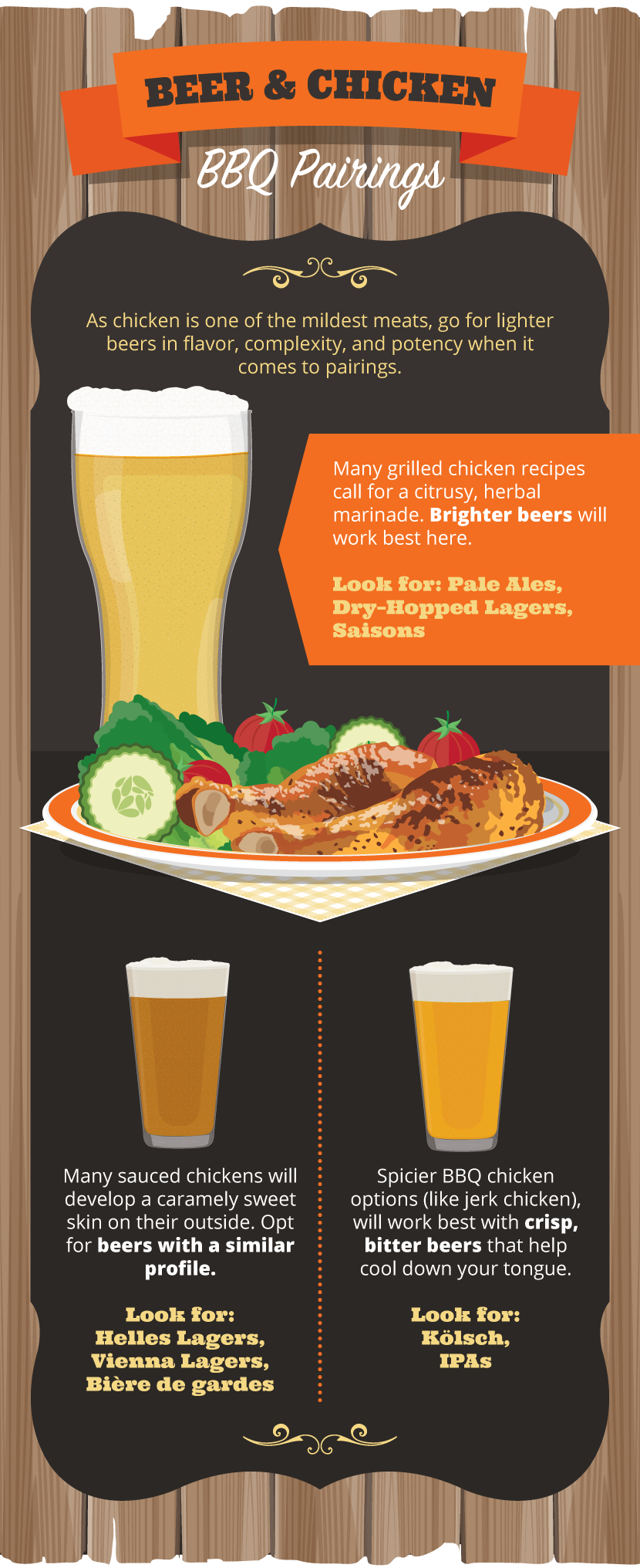 beer and chicken infographic- TailgateMaster.com craft beer and bbq