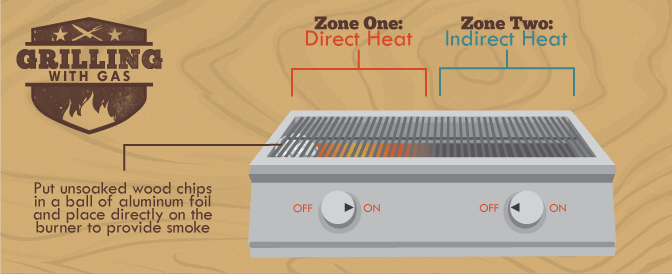 knowing where to put the chicken so it cooks perfectly on the backyard or tailgate grill