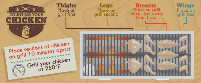what is the perfect temperature to grill chicken on the gas grill is 250 degrees Fahrenheit